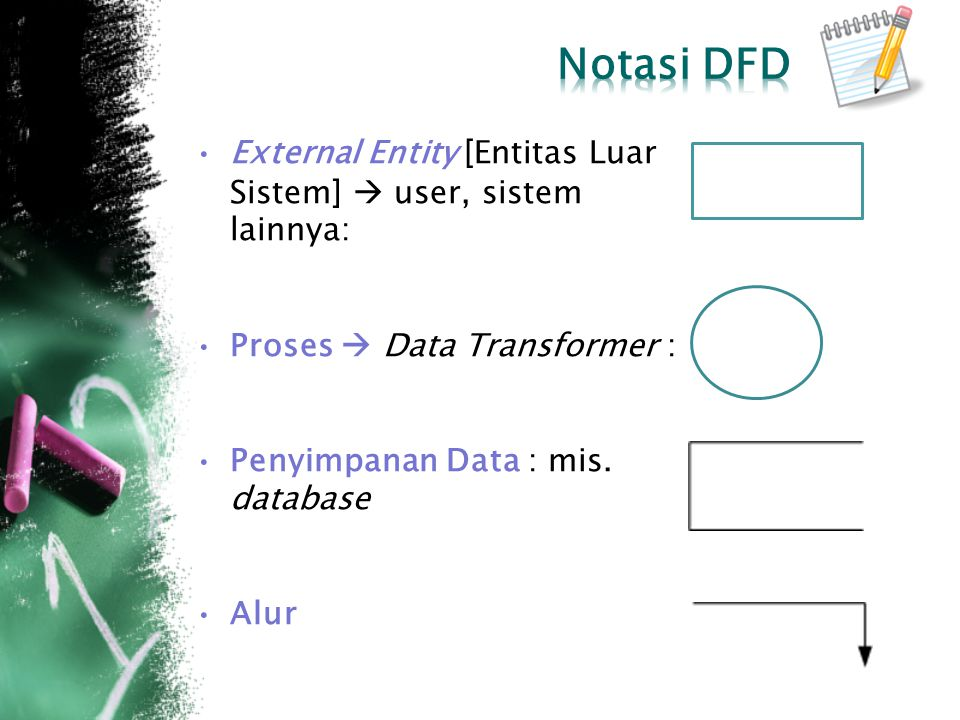 Notasi DFD External Entity [Entitas Luar Sistem]  user, sistem lainnya: Proses  Data Transformer :